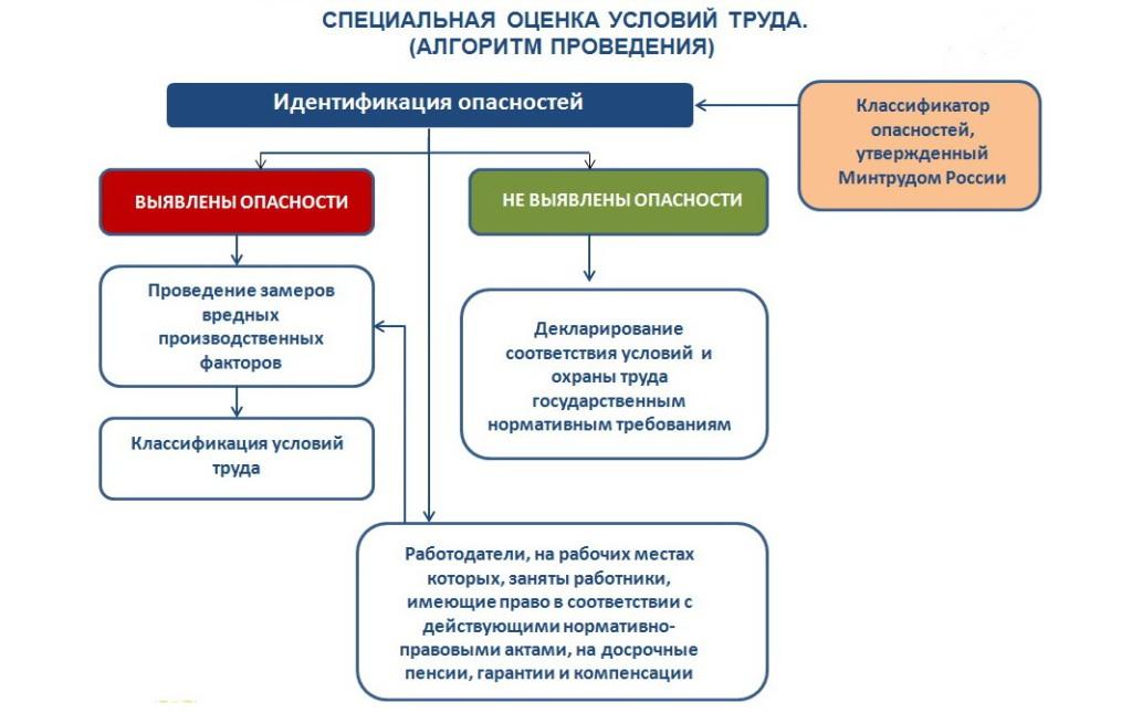 Спецоценка Казань