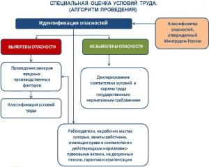 Проведение СОУТ (специальной оценки условий труда) Казань