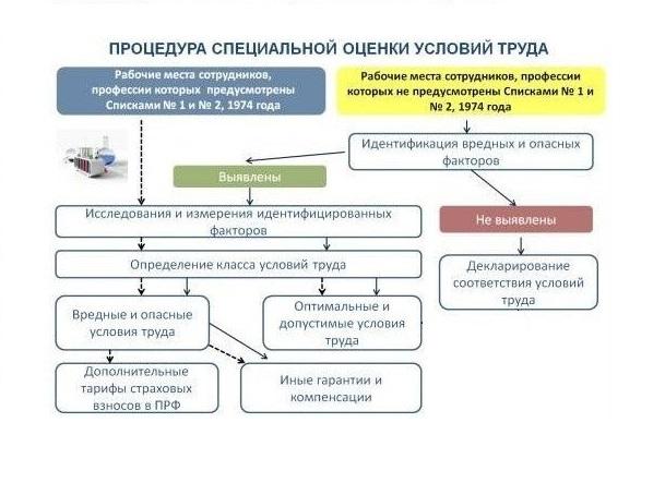 Проведение специальной оценки условий труда Казань