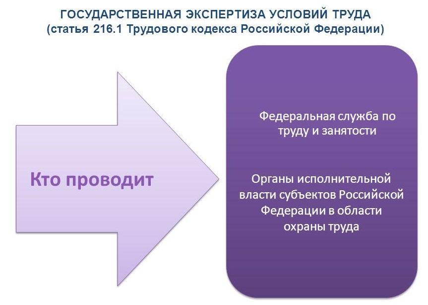 Экспертиза условий труда Казань