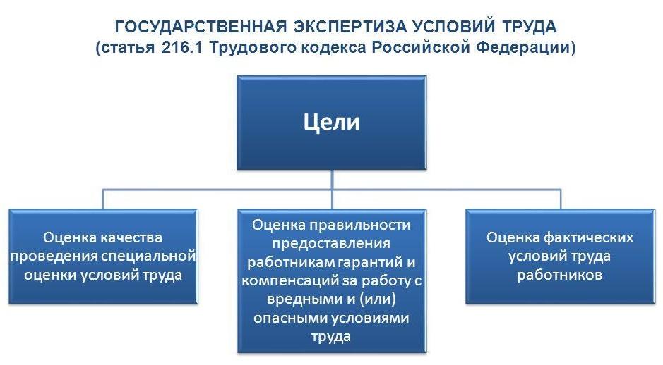 экспертиза специальной оценки условий труда Казань