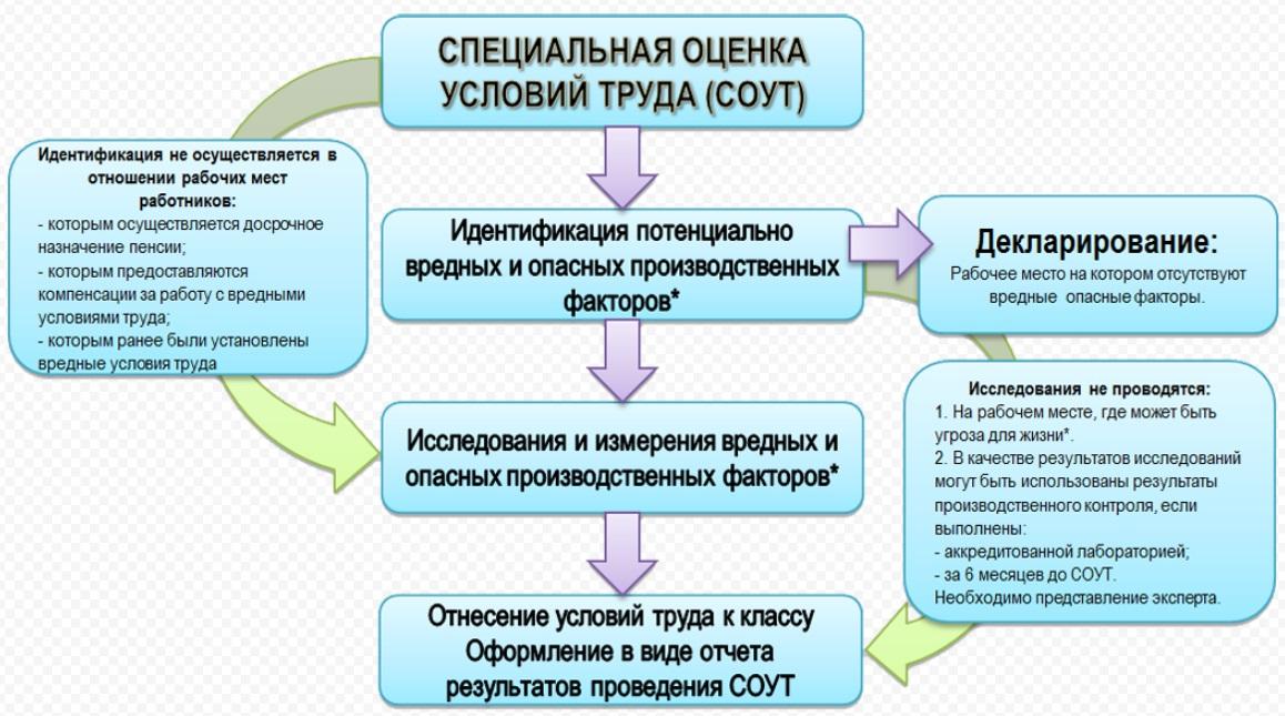 Проведение специальной оценки условий труда в Казани в 2016 году