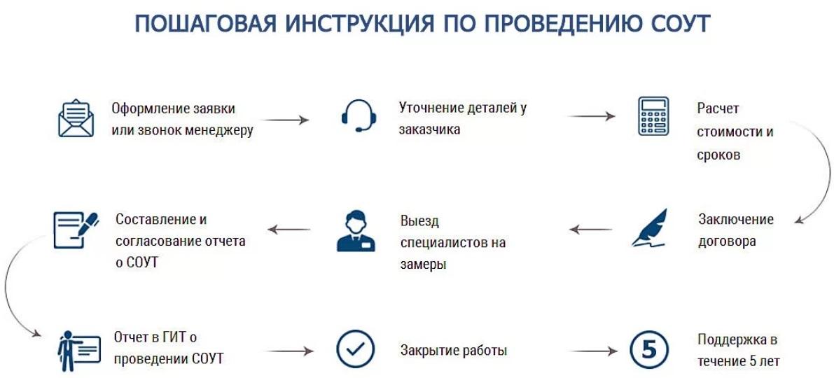 Аттестация специальной оценки условий труда документы СОУТ