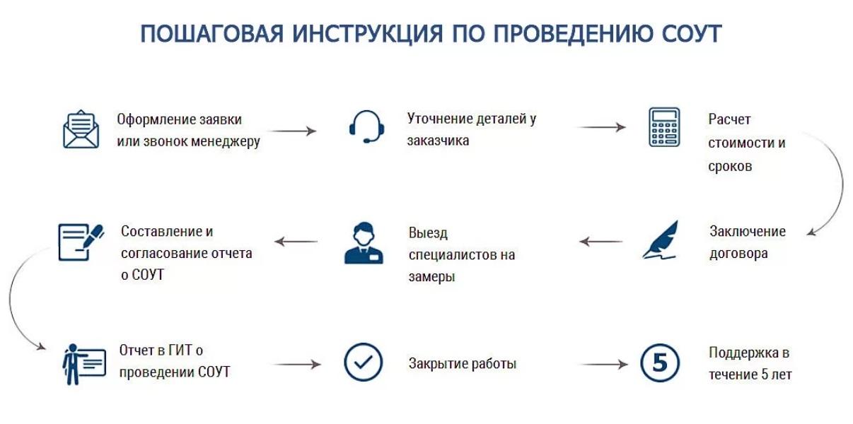 Проведение СОУТ пошаговая инструкция Казань