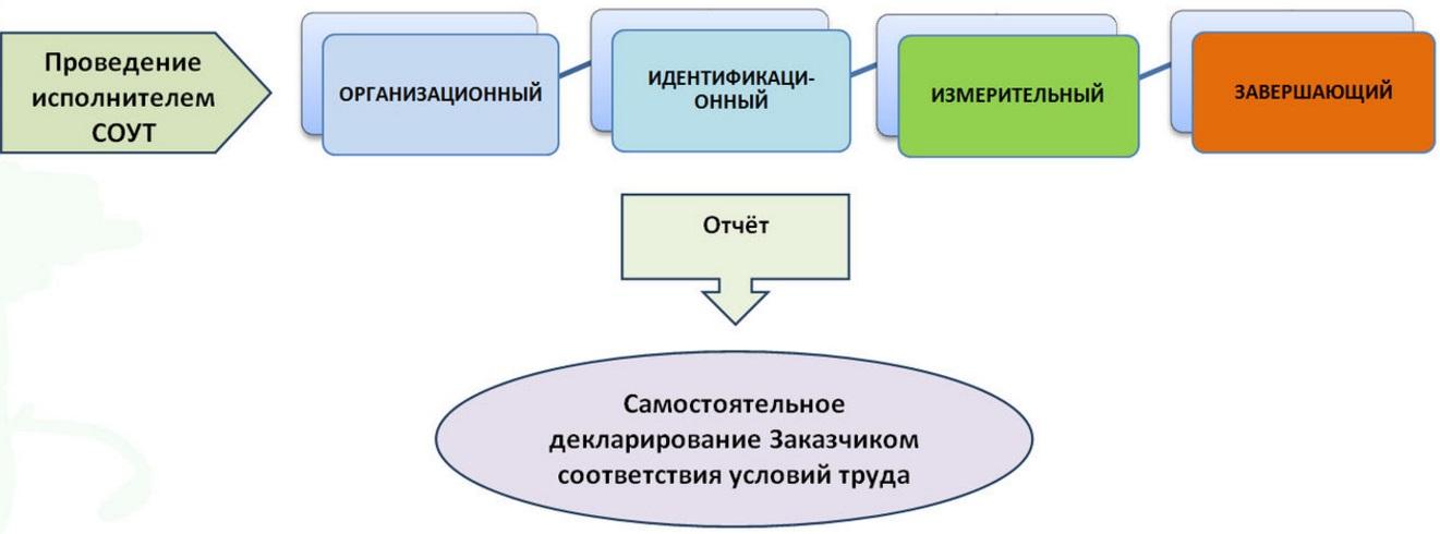 Проведение СОУТ пошаговая инструкция