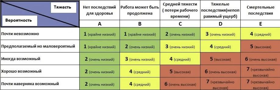 Оценка профессиональных рисков Казань Татарстан