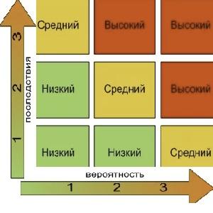 Оценка профессиональных рисков в Казани