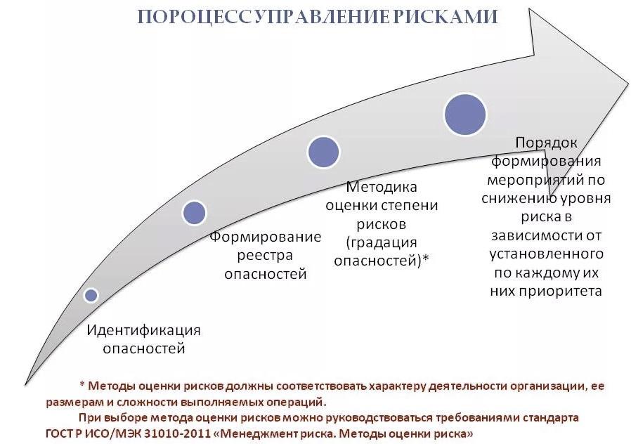 Оценка профессиональных рисков Казань (профрисков)