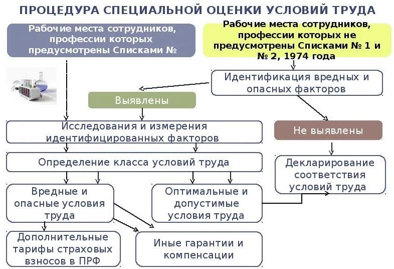 Проведение СОУТ организации Татарстан