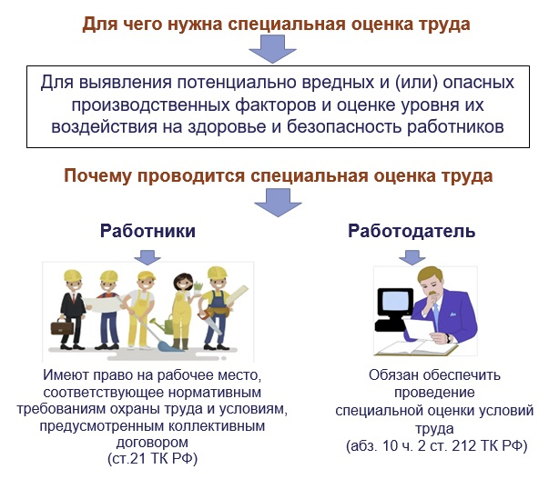 Спецоценка в Казани