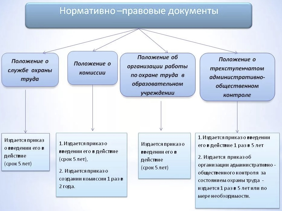 Разработка пакета документов по охране труда Казань